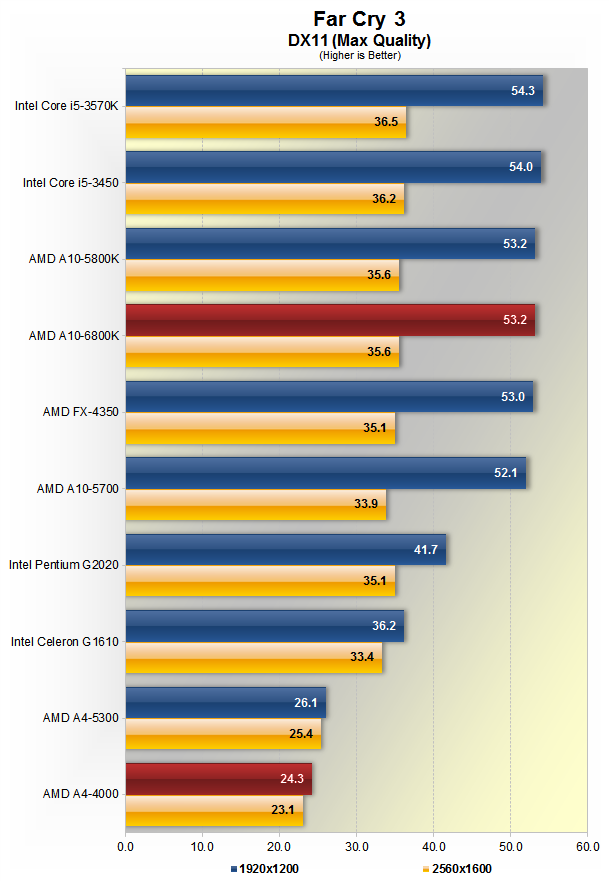 AMD A10-6800K and A4-4000 Richland APU Review > Gaming Performance - TechSpot