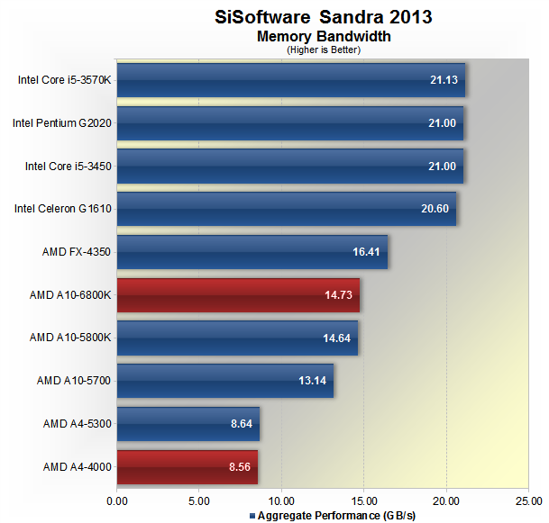 AMD A10-6800K and A4-4000 Richland APU Review > System Specs & Memory Bandwidth - TechSpot