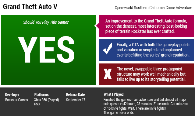 Grand Theft Auto V Review - TechSpot