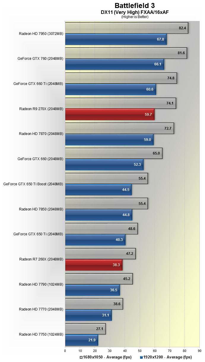 AMD Radeon R9 270X and R7 260X Review > Benchmarks: Battlefield 3