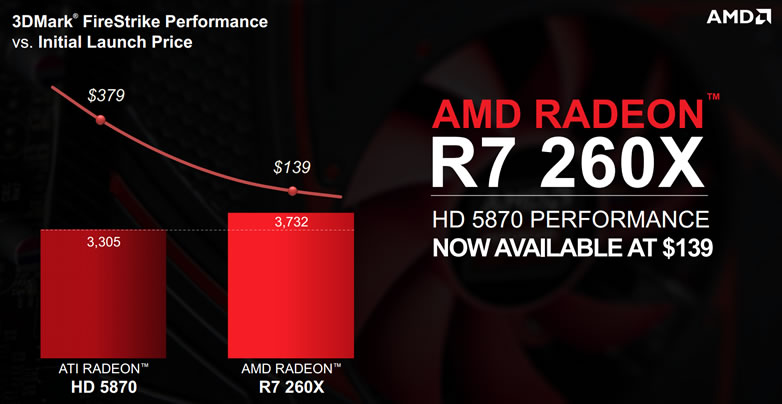 AMD Radeon R9 270X and R7 260X Review!!! ~ Mobile Tech Support