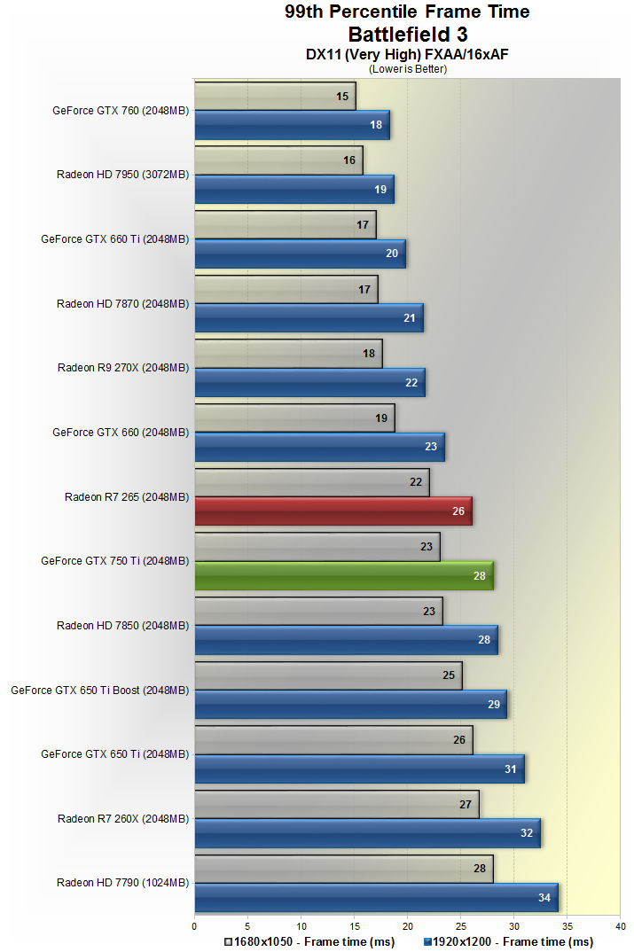 Meanwhile, the GTX 750 Ti was 27% slower than the 7870 and 17% slower than  the GTX 660.