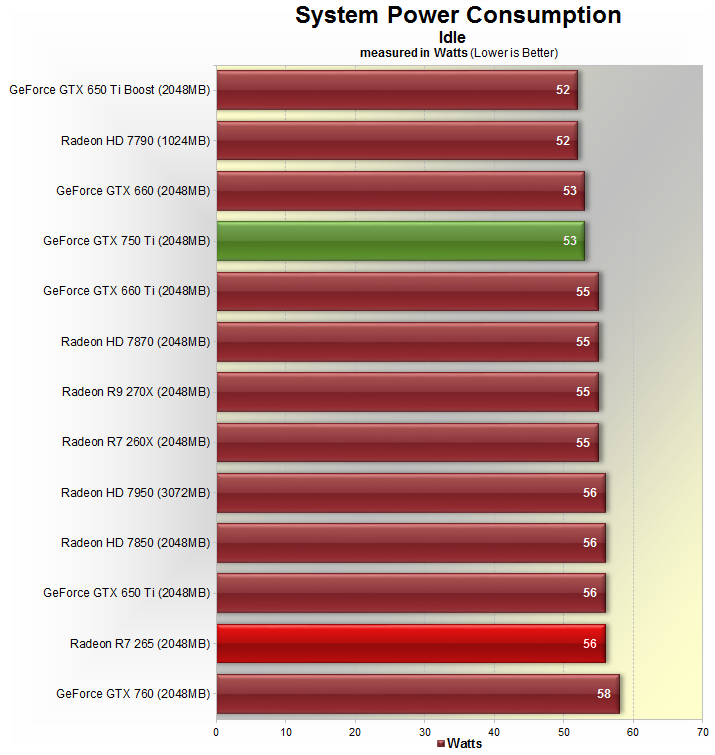 Our idle consumption results were as expected with both the GTX 750 Ti and  R7 265 systems consuming less than 60 watts.