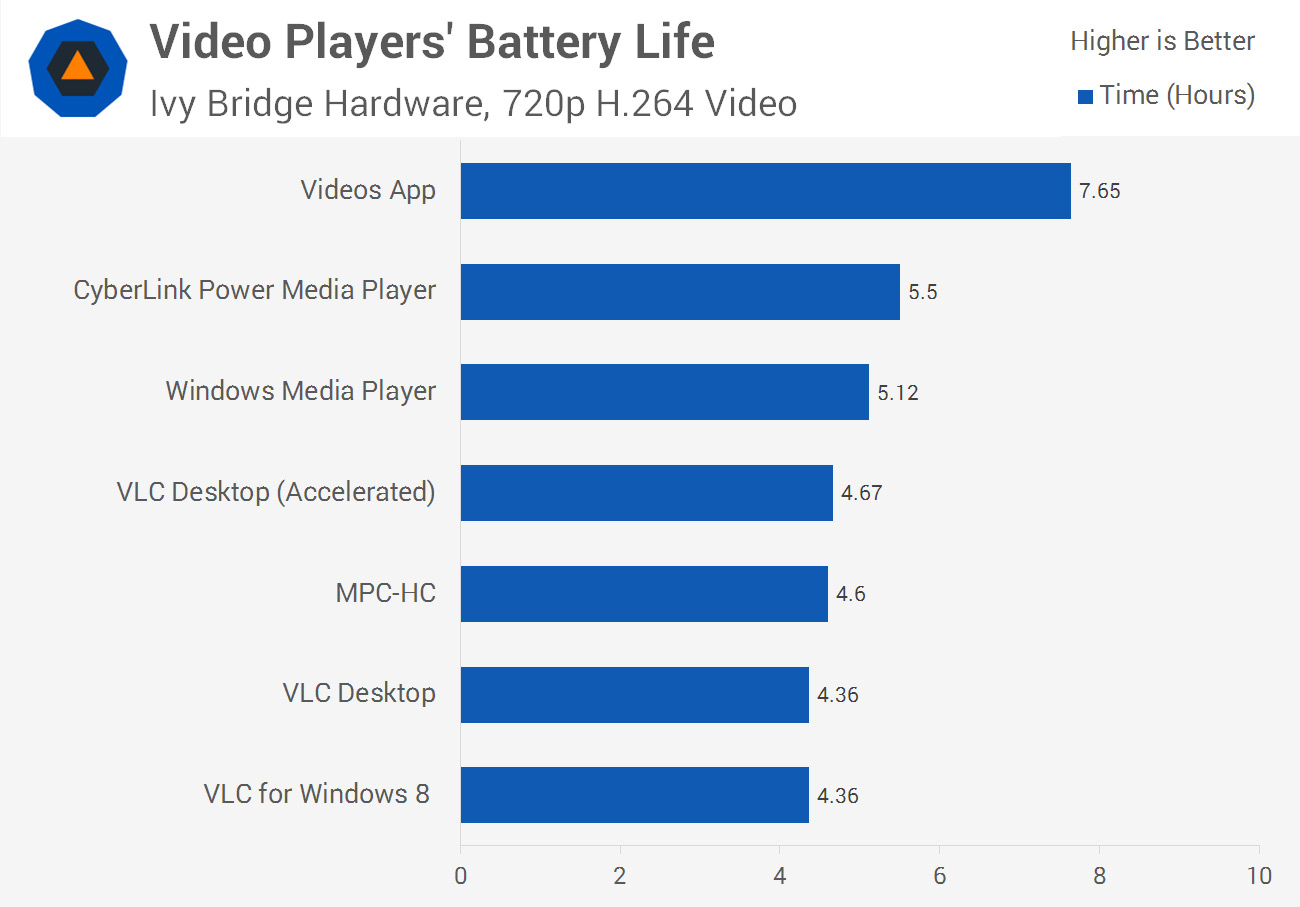 Media Players and Video Formats: A Detailed Battery Life Analysis