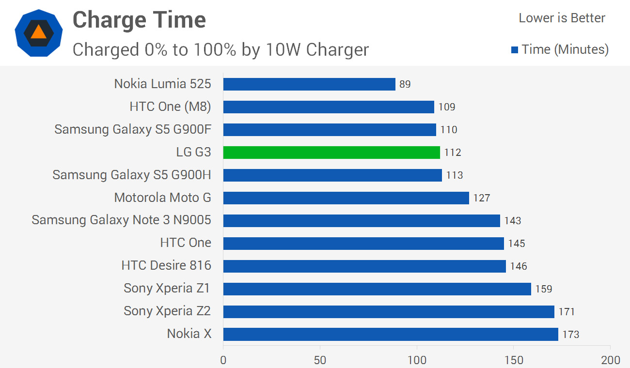 Lg G3 Review Battery Life