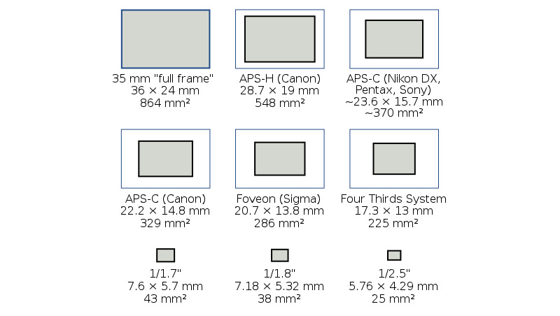 Know Your Smartphone: A Guide to Camera Hardware > DSLR vs ...