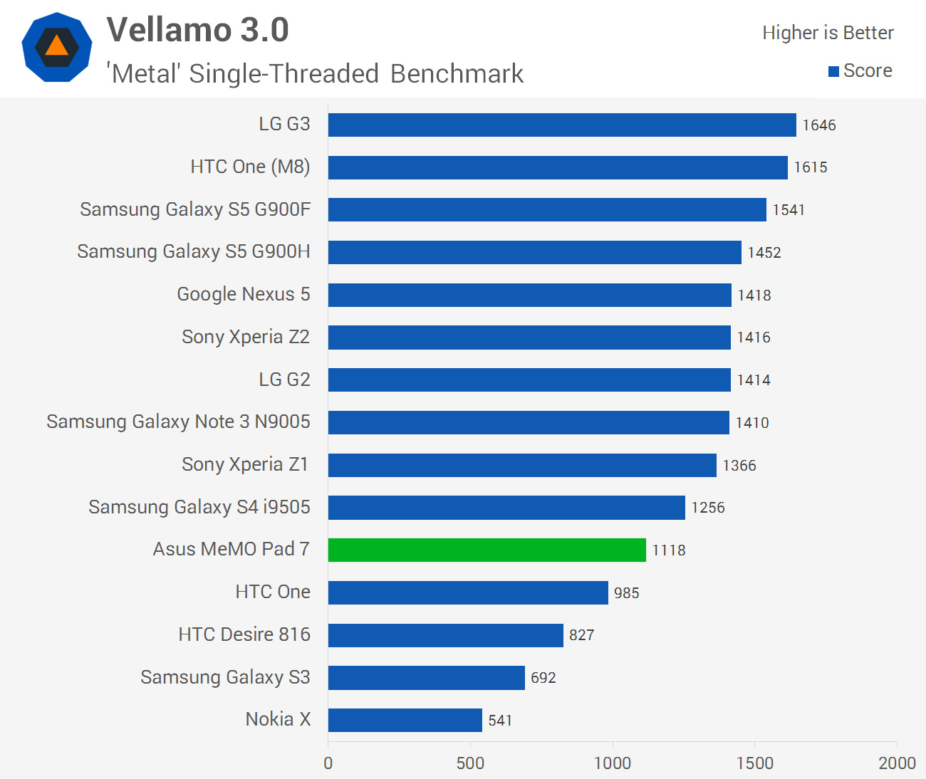 Asus MeMO Pad 7 (2014) Review: Android on x86 > Performance