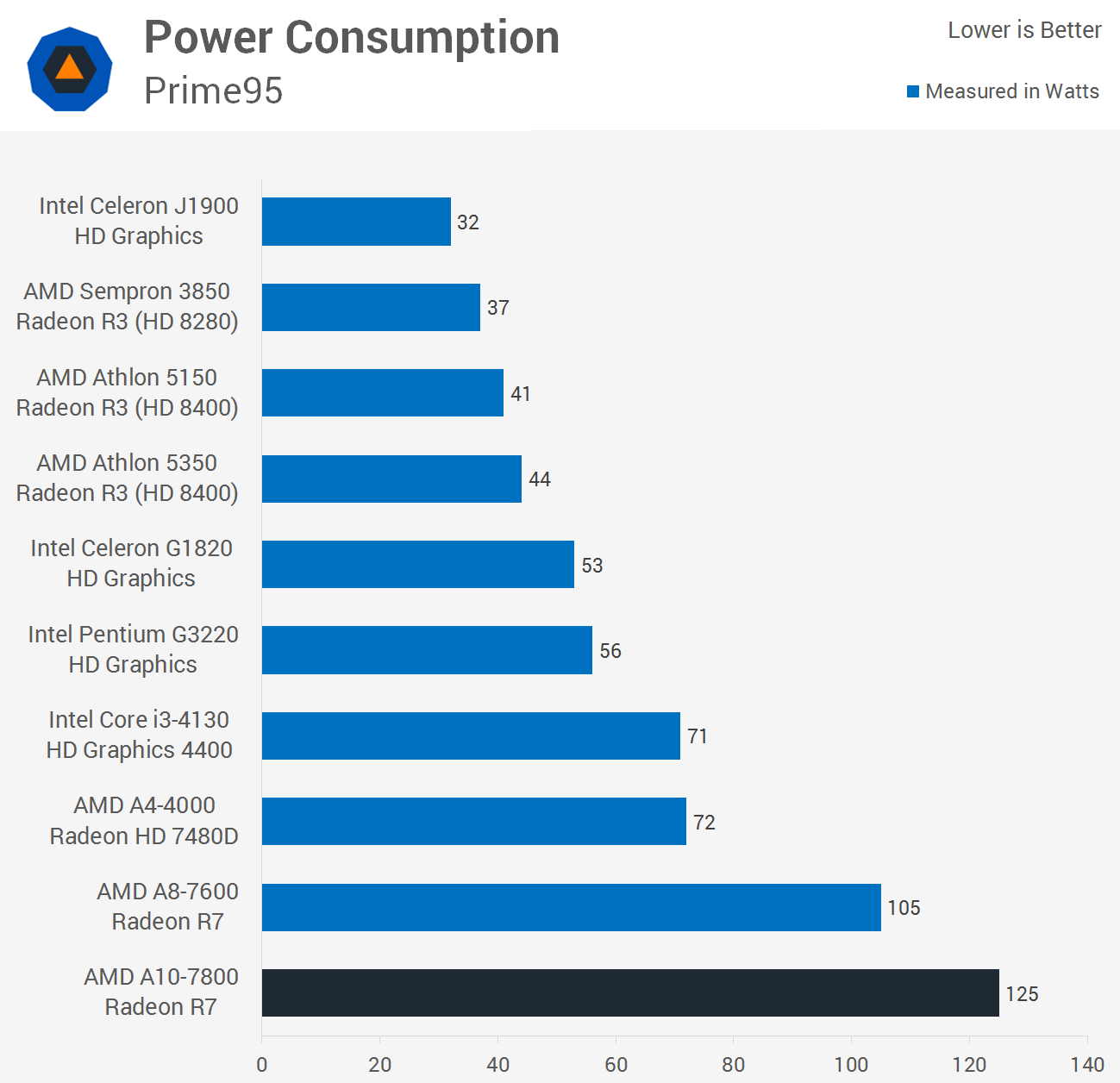 Amd A10 7800 Kaveri Apu Review Power Consumption Wrap Up Techspot Processor I3 4130 Placing All Four Cores Under Full Load Saw The System Consume 125 Watts Which Was 19 More Than A8 7600 And 76 Core