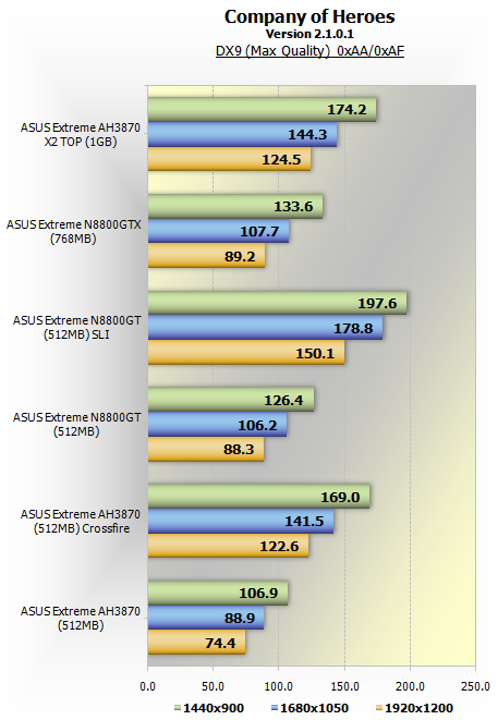 ATI Radeon HD 3870 X2 review > Benchmarks: Company of Heroes ...