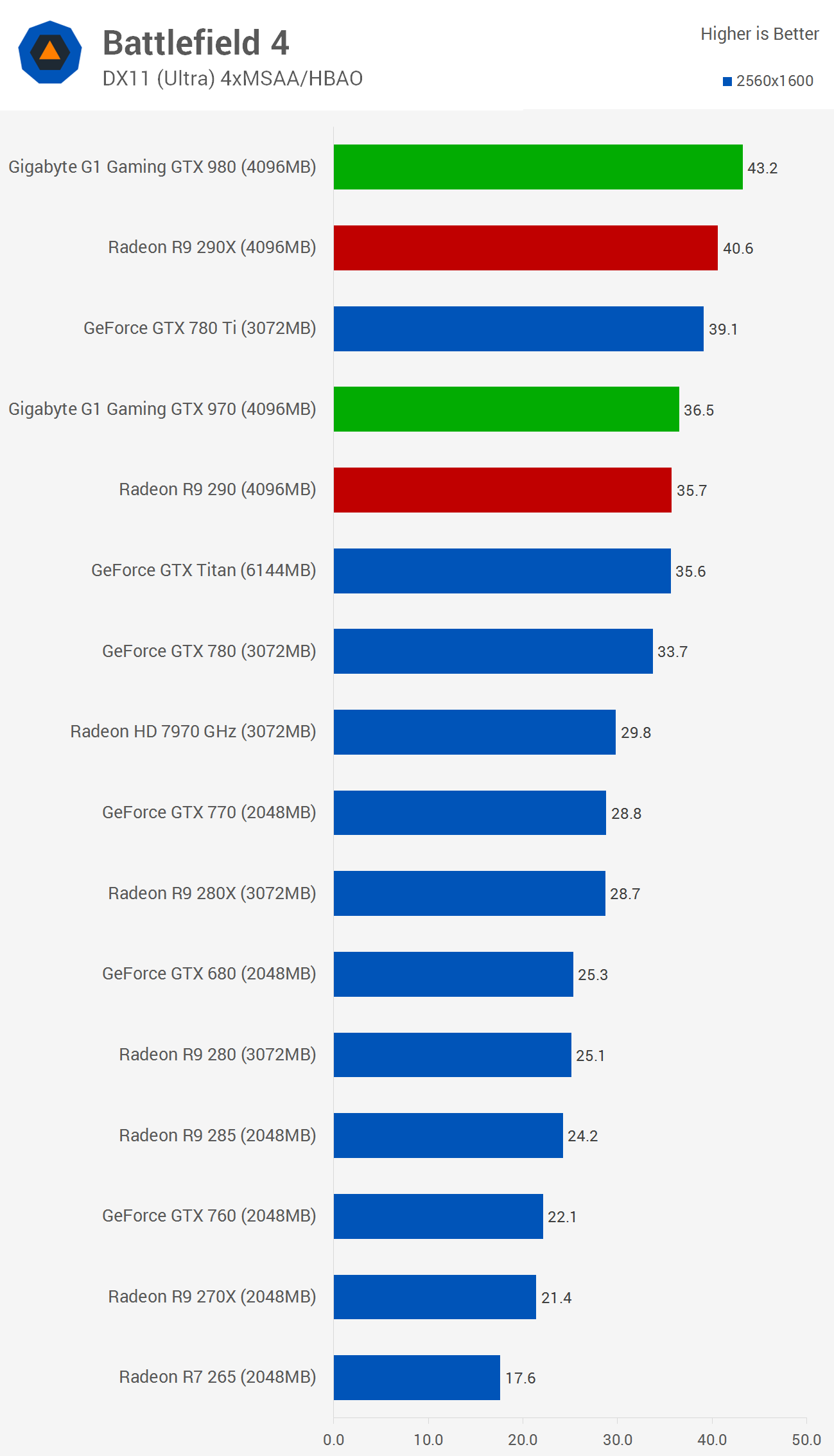 Watch Dogs Benchmarks Geforce Gtx