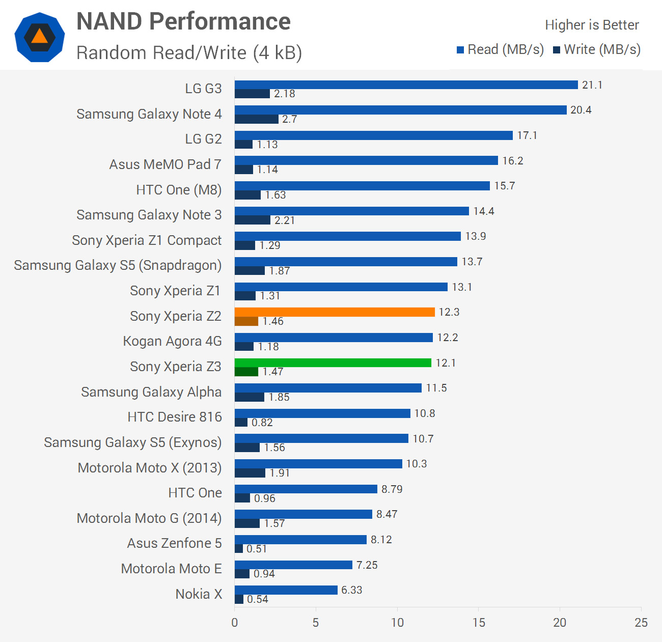 Sony xperia z3 review hardware overview and performance techspot