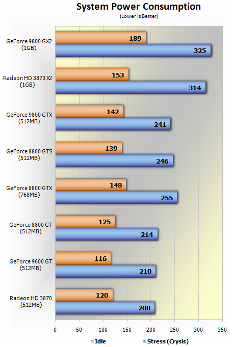 Looking At Power Consumption Levels The GeForce 9800 GTX Fits In Alongside 8800 GTS 512 Consuming Roughly Same Amount Of