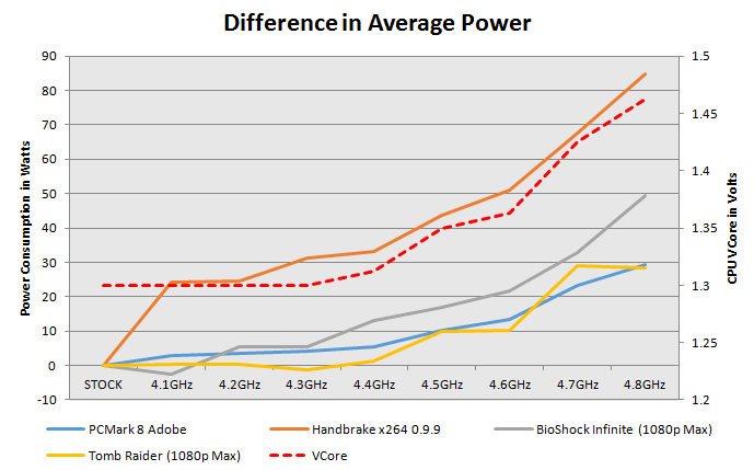 AMD FX-8350 and FX-6300 Power to Performance Overclocking