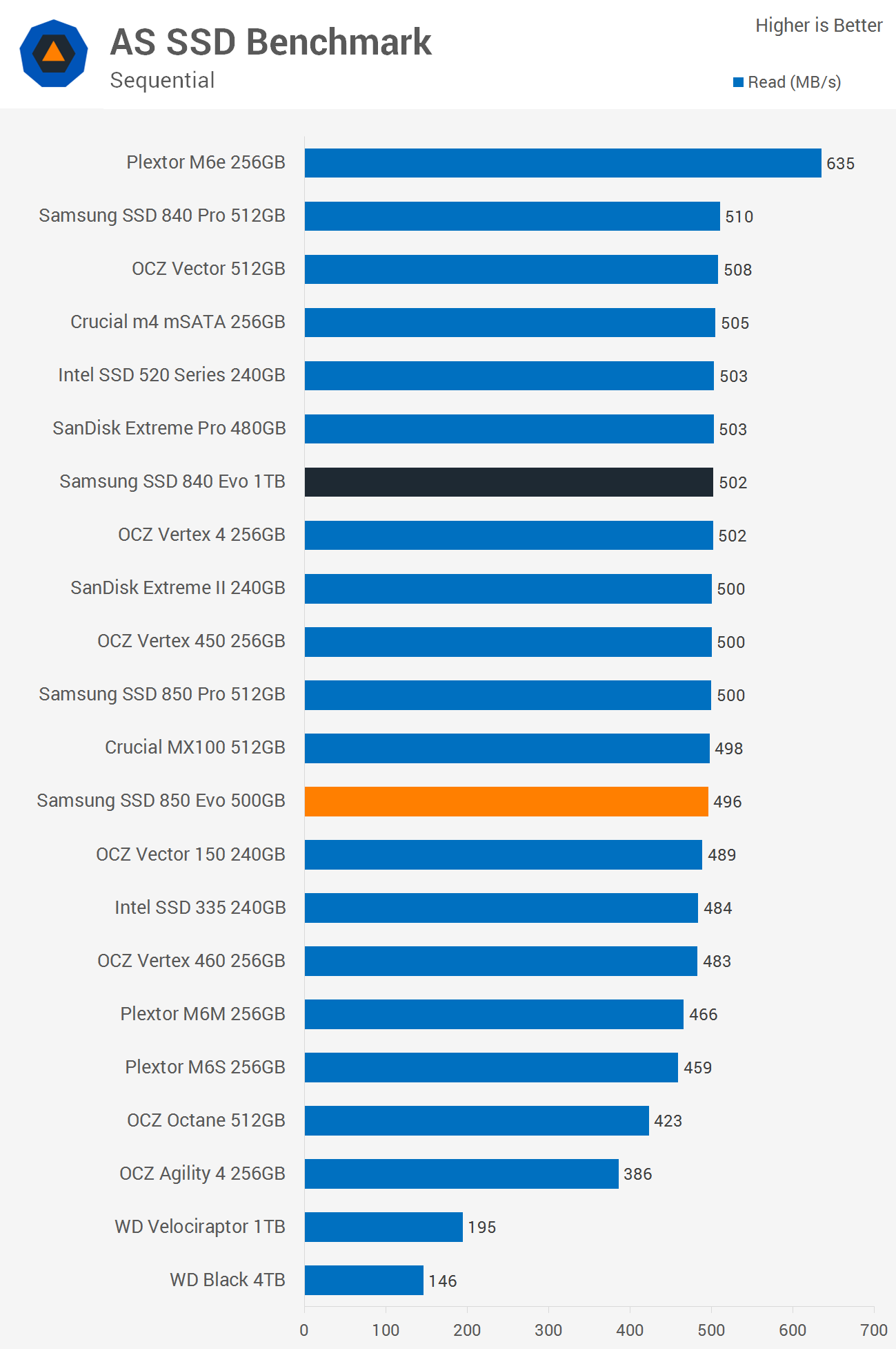Samsung SSD 850 Evo 500GB Review > Benchmarks: AS SSD