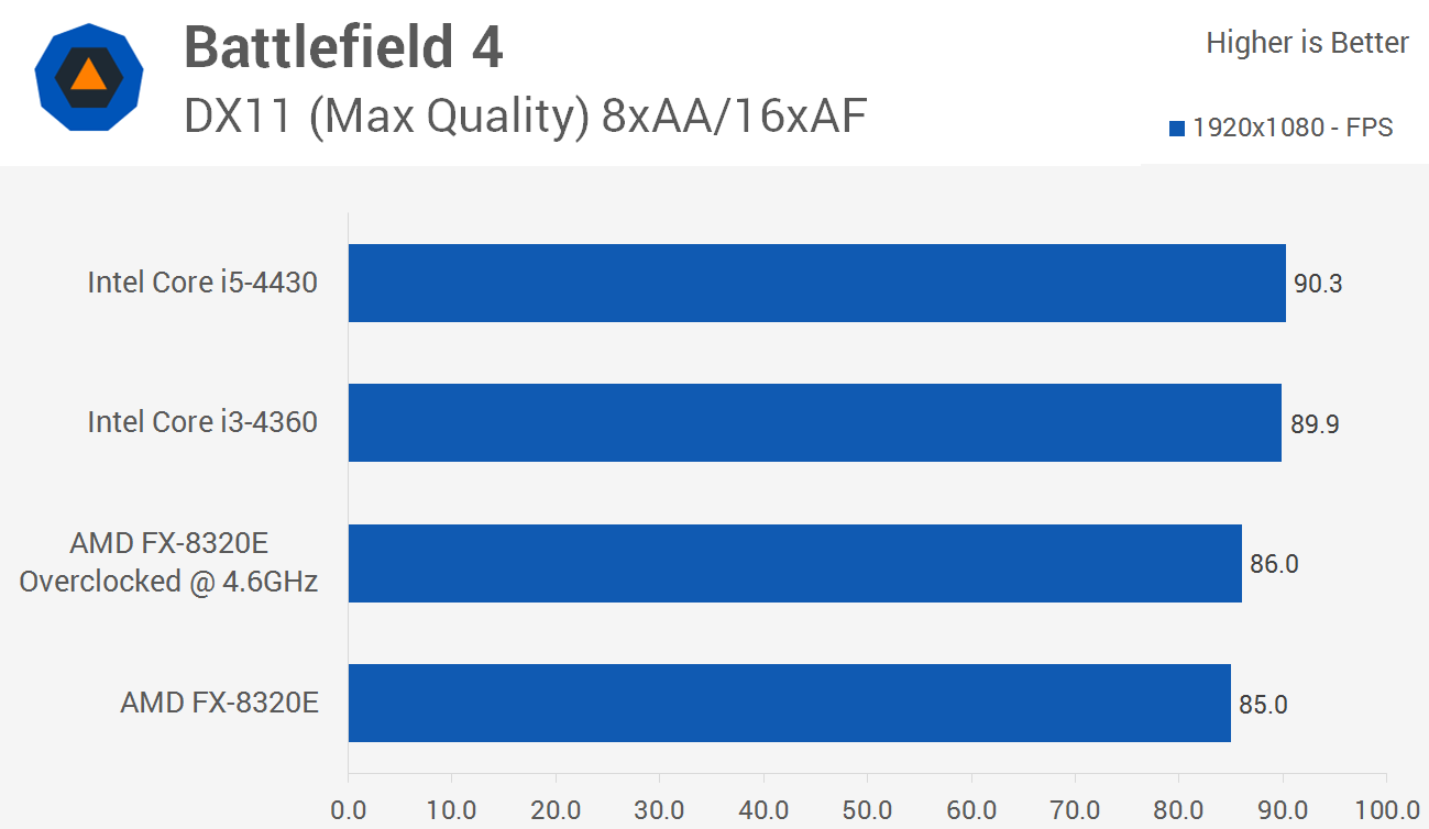 The Best Cpu For The Money Amd Fx Vs Intel Budget Shootout Page 6 Techspot Forums