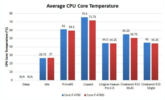Performance-Optimized: Core i7 4790 vs Core i7 4790S - TechSpot