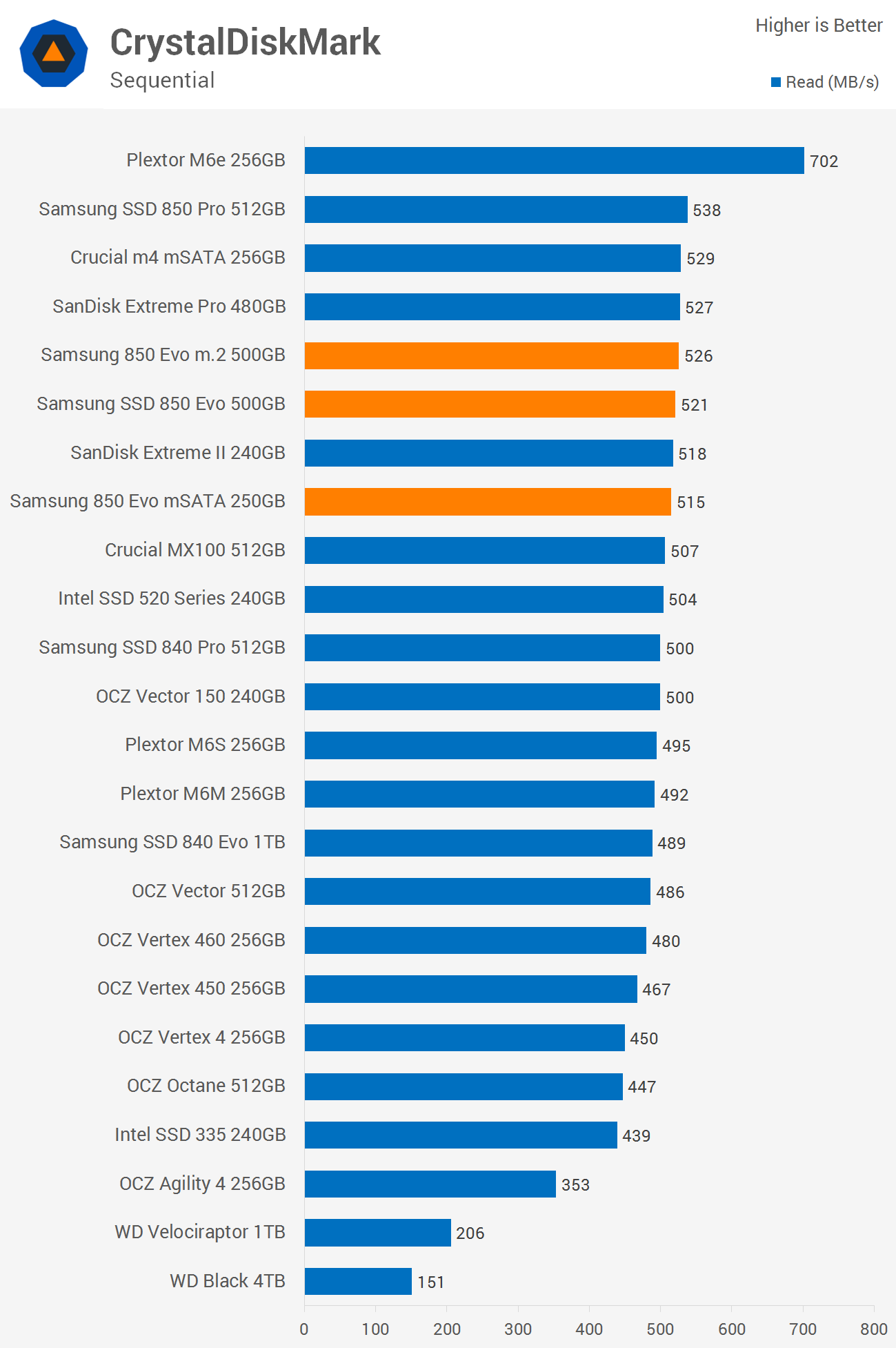 Samsung 850 Evo M 2 500gb 850 Evo 250gb Msata Review Benchmarks