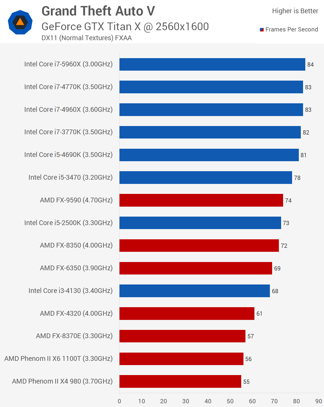 Grand Theft Auto V Benchmarked: Graphics & CPU Performance > CPU
