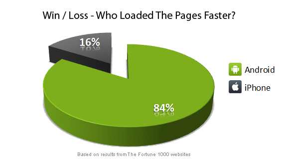 android - iphone: who loaded the pages faster?