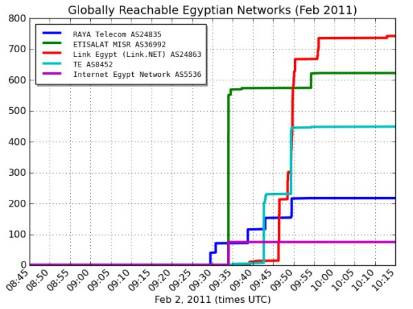 Egyptian government restores Internet after five-day ...