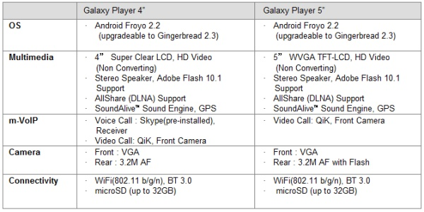 Samsung Galaxy Player devices coming to the US this spring