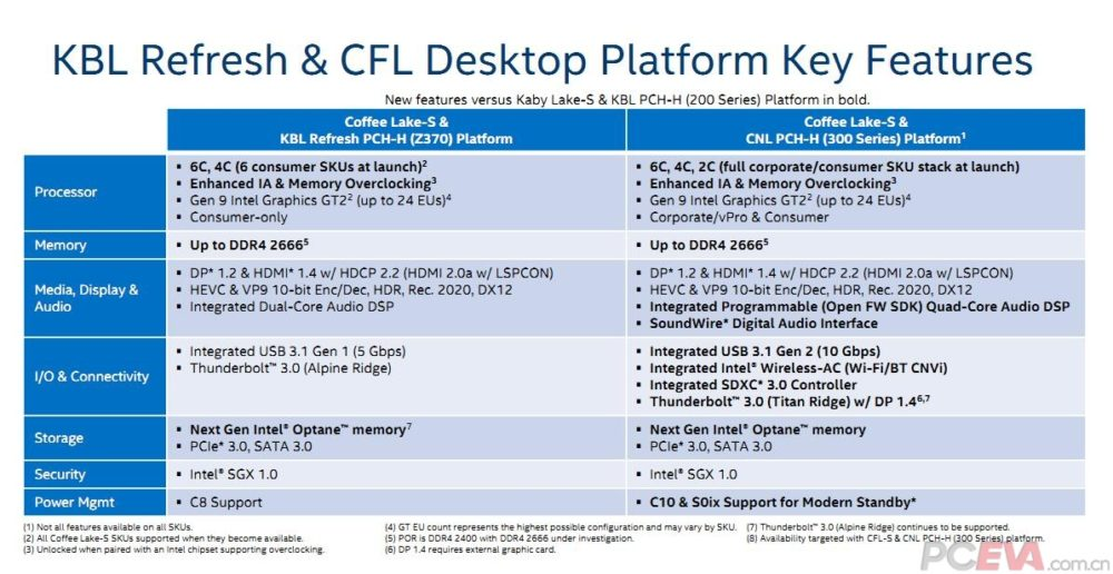 Intel Coffee Lake slides show new details of upcoming CPUs