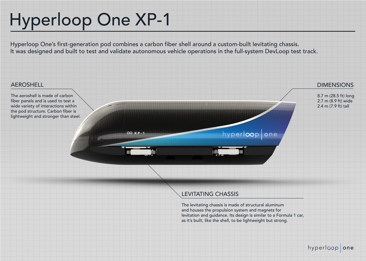 Hyperloop One tests are successful in setting new record speeds