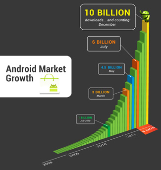 google, android, download, minecraft, android market, app store
