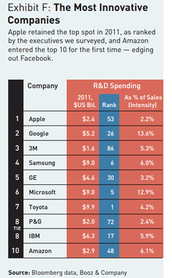 google, amazon, apple, microsoft, samsung, research, toyota, blue sky, analysis, industry, reports, innovation, companies, booz and co, global innovation 1000 study, making ideas work, industry analyst, most innovative, blue-sky, bo
