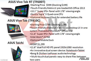 windows, rumor, asus, tablet, windows 8, leaks, windows 8 rt, transformer pad, roadmaps, pricing, vivo tab, vivo tab rt, industry news, taichi, price leak