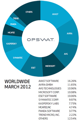 report, utorrent, eset, bittorrent, p2p, survey, avast, antivirus, research, statistics, symantec, nod32, avg, norton, av, opswat, msse, microsoft security essentials