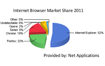 google, mozilla, firefox, microsoft, chrome, facebook, timeline, ie9, ie8, internet explorer, net applications, ie7, support, statistics, browser, ie, statcounter