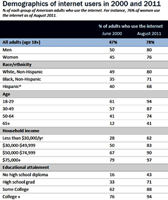 internet, smartphone, research, pew research, studies, pew, digital divide, surveys, demographics, findings, pol