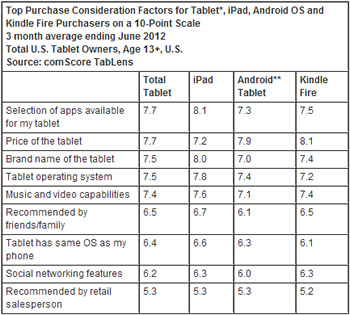 google, amazon, apple, ipad, android, ios, kindle, tablet, comscore, research, kindle fire, netbooks, analysis, studies, surveys, polls, portables, consumers, mobile computing, market research, tablens