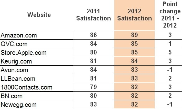 Amazon And Apple Score Big In Customer Satisfaction Survey  Techspot