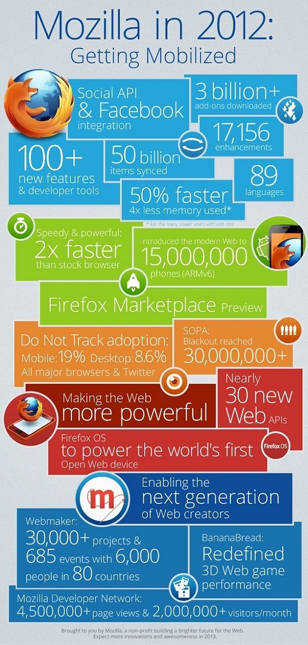 Mozilla infographic highlights multiple achievements in 2012 - TechSpot