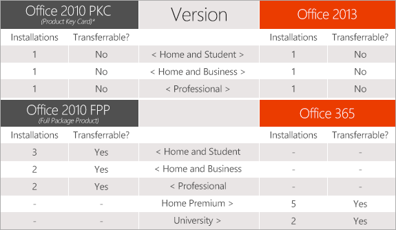 microsoft office 2010 professional cost