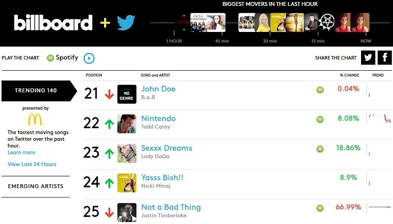 Billboard and twitter real time music charts are now live techspot