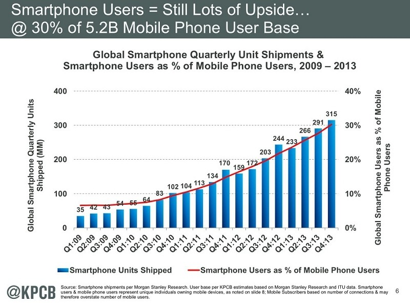 Mary Meeker's 2014 Internet Trends report now available