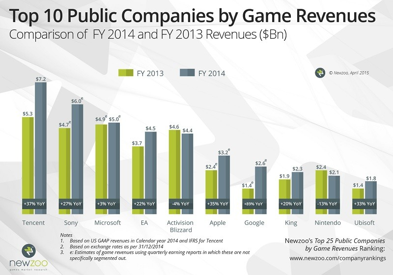 Video Games Market Set To Grow By Nearly 10 Percent This