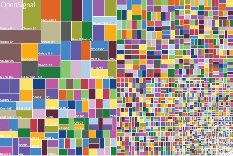 Android fragmentation: at least 24,093 distinct devices in the wild