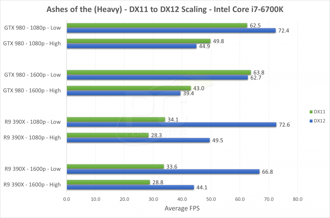 Early DirectX 12 game performance strongly favors AMD