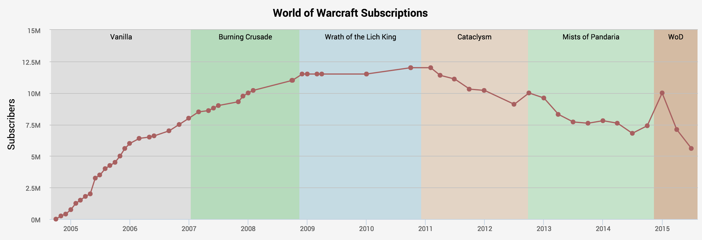 wow-subscriptions-historical-2005-2015.p