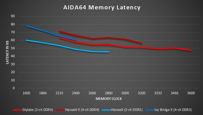 DDR3 vs  DDR4: Raw bandwidth by the numbers - TechSpot