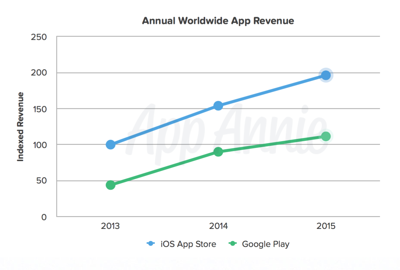 Android app downloads doubled iOS in 2015, but iOS still makes more