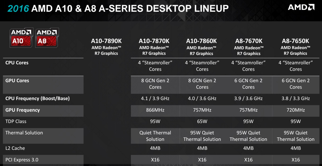 AMD launches Wraith Cooler, updates processor line-up for