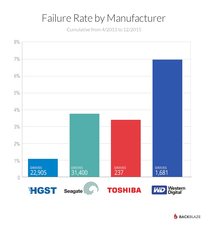Weekend tech reading: HDD reliability stats 2015, lens-less 'FlatCam' demoed, robot vacuums reviewed