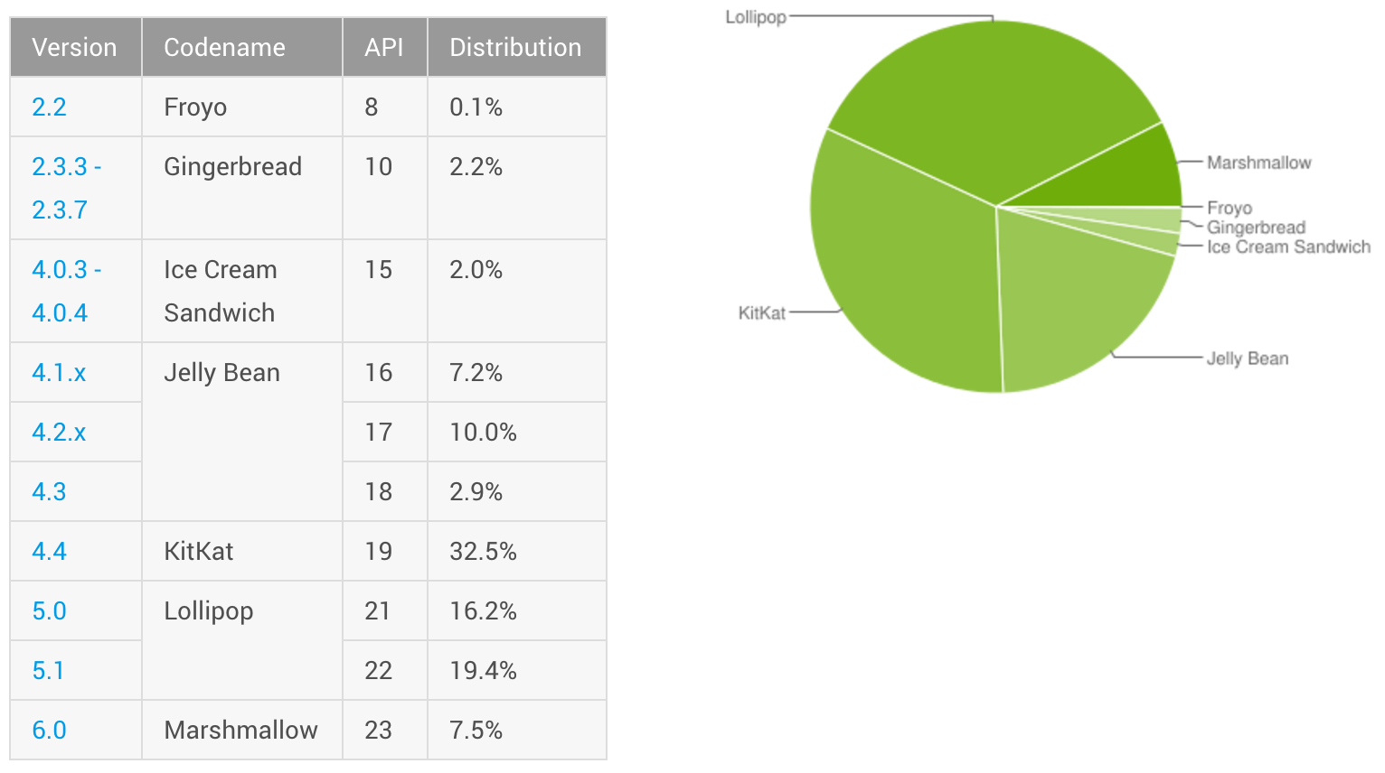 Marshmallow is now installed on 7.5 percent of all Android ...