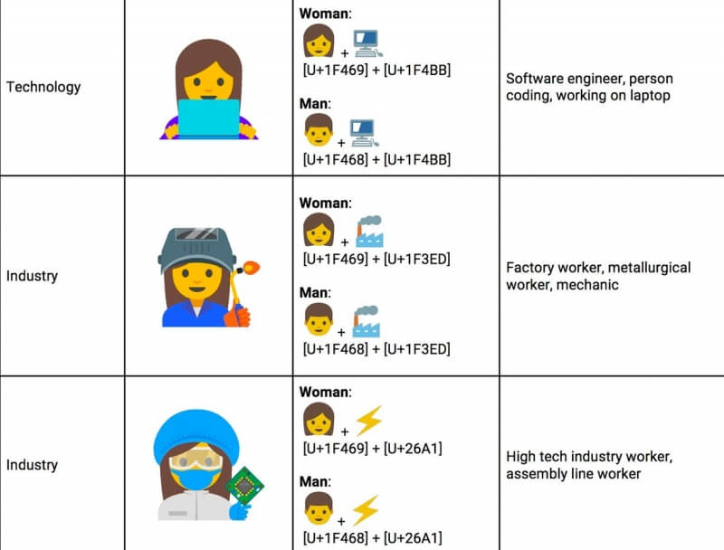 Google suggests new set of emojis to promote gender equality