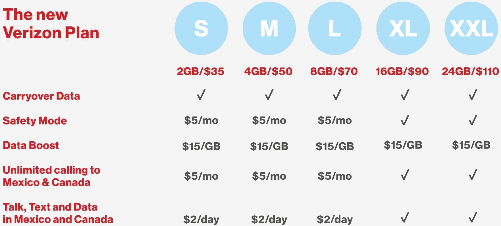 Verizon's Data Plans Are Getting A Price Hike (and At